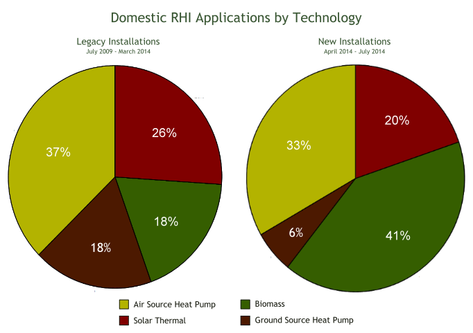 compare-domestic-rhi-by-technology-682