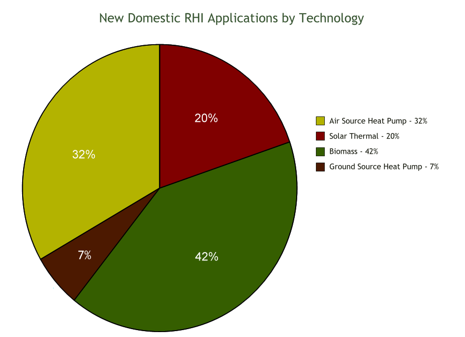 new-domestic-rhi-by-technology