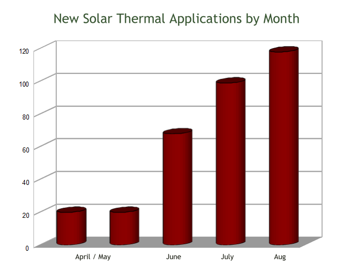 solar-thermal-by-month