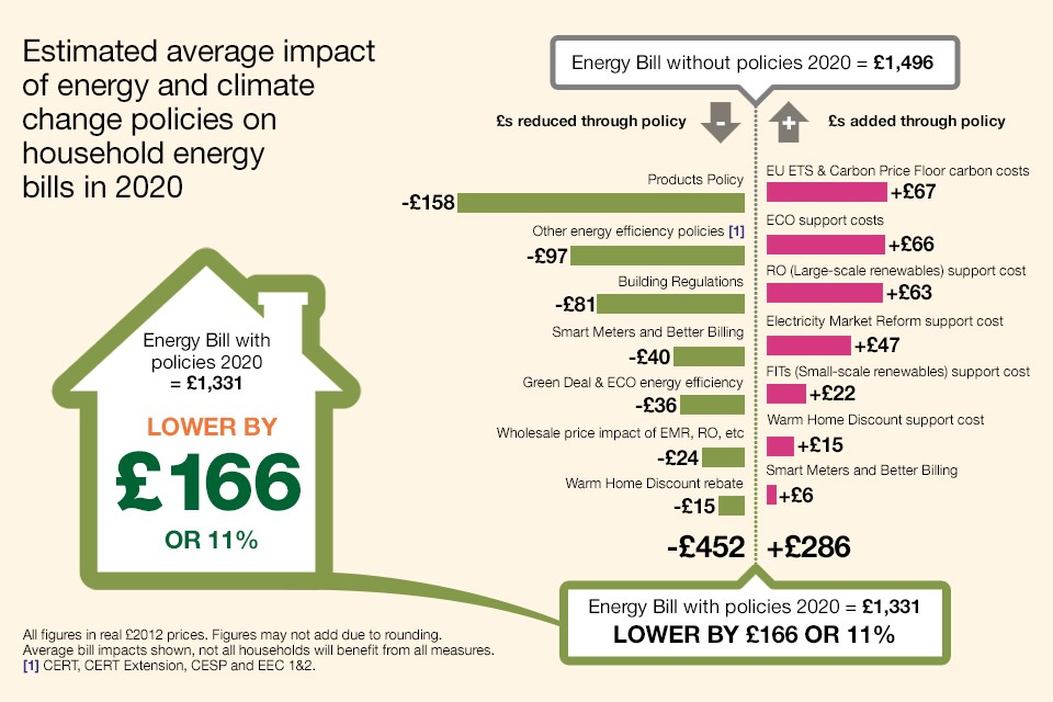 Impact Of Climate Policies On Energy Bills Infographic