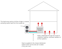 Air Source Heat Pumps Guide