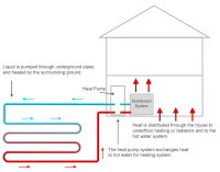 Ground Source Heat Pumps Guide