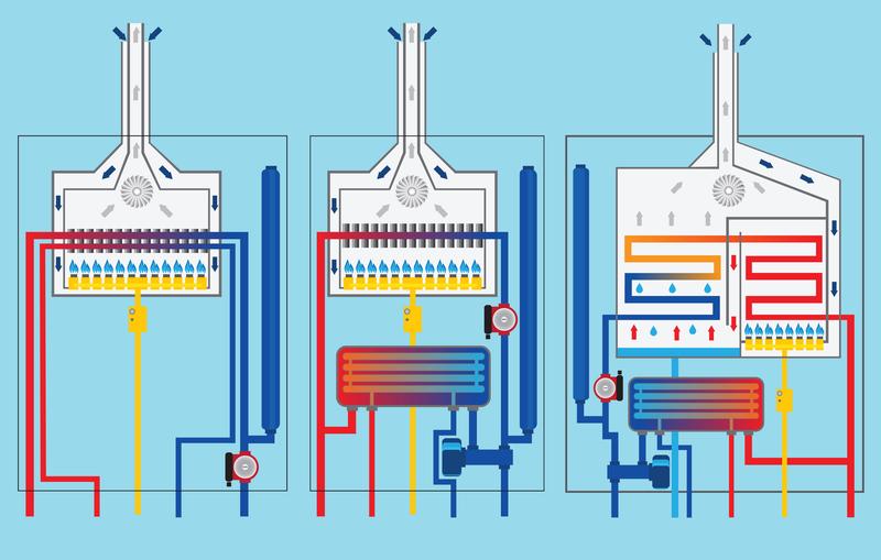 Condensing Boiler: Condensing Boiler How It Works