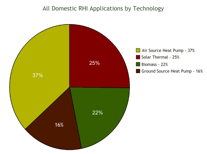 all-domestic-rhi-by-technology