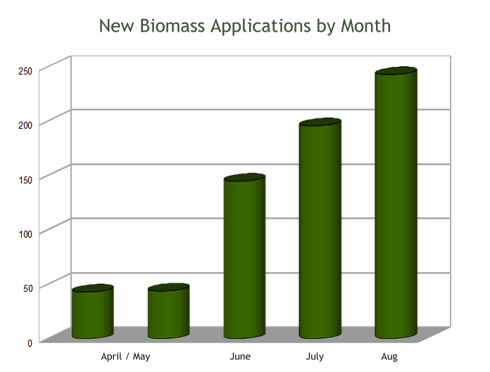 biomass-by-month
