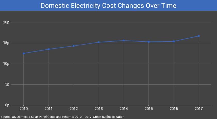 Uk Domestic Solar Panel Costs And Returns 2010 2017