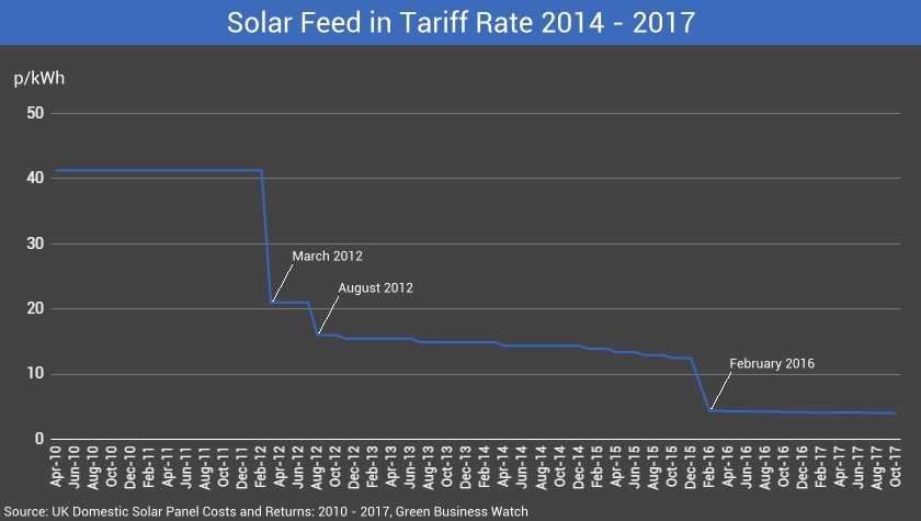 Solar PV FIT Rate Changes Over Time