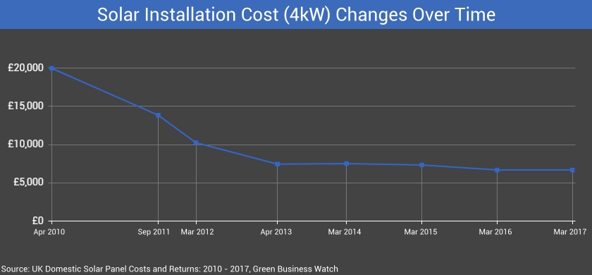 Solar PV Cost Over Time