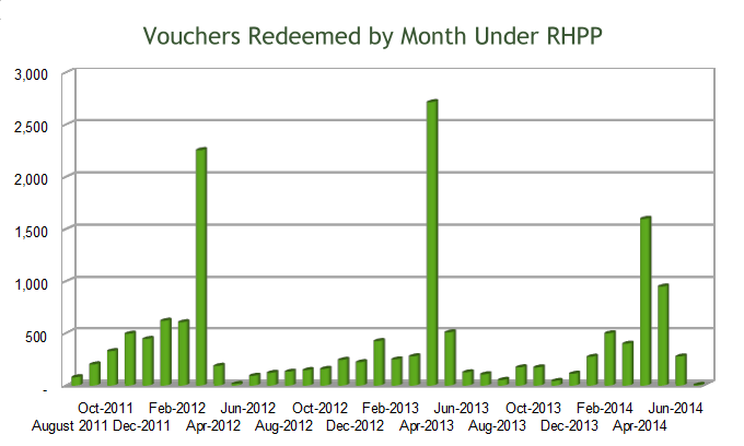 rhpp-redeemed-monthly-680