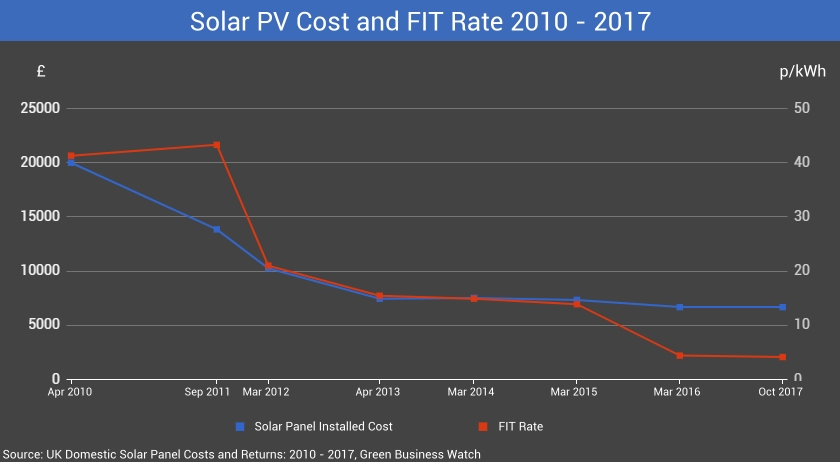 Solar Cost and FIT Rate Over Time