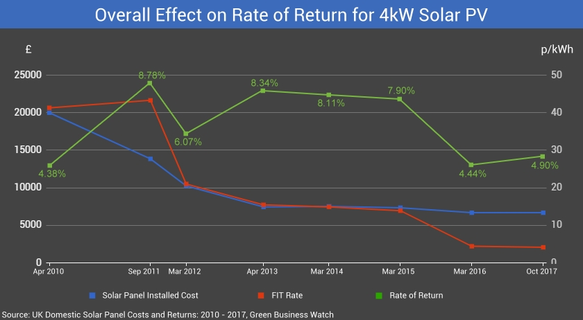 Overall Effect on Rate of Return