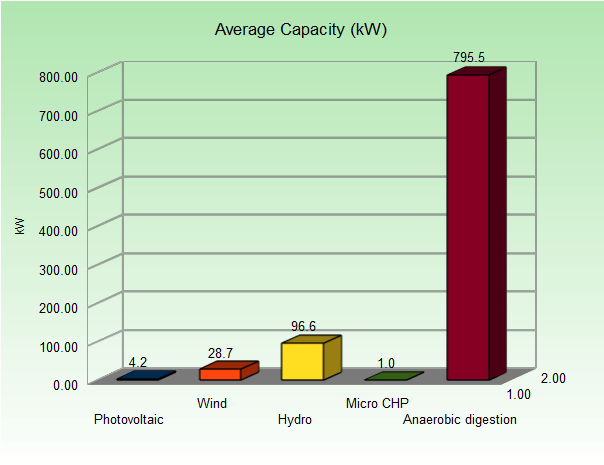 avg-capacity-by-technology