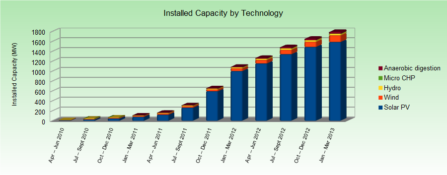 cumulative-capacity-by-technology