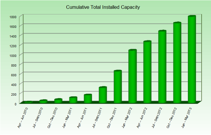 total-installed-capacity