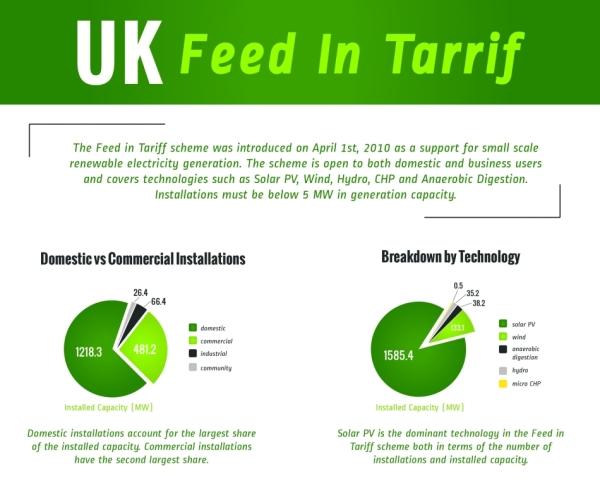Uk Feed In Tariff Infographic