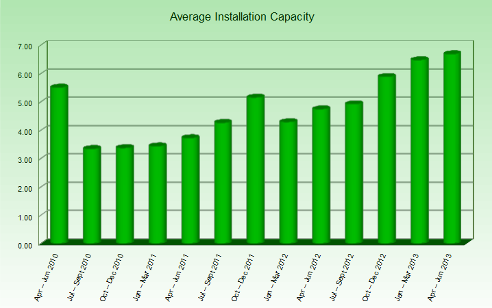 average-installation-capacity