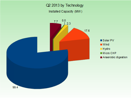 q2-2013-capacity-by-technology