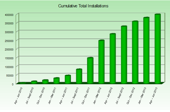 q2-2013-fit-installations