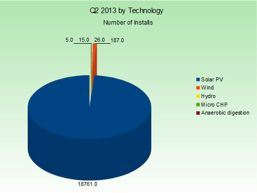 q2-2013-installs-by-technology