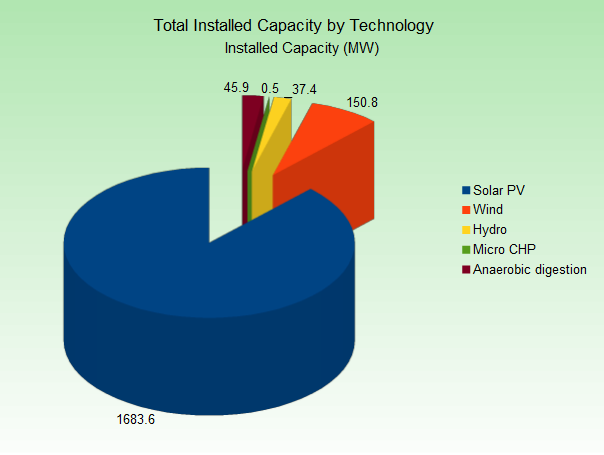 total-capacity-by-technology