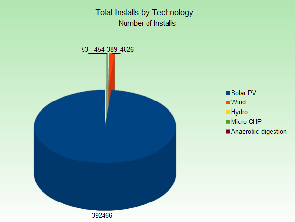 total-installs-by-technology