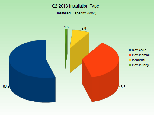 q2-2013-capacity-by-type