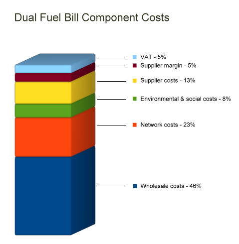 dual-fuel-bill-components