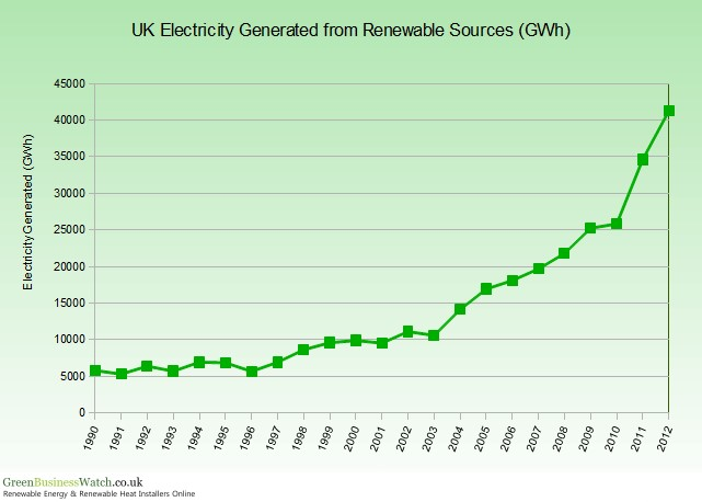 UK Electricity Generated From Renewables