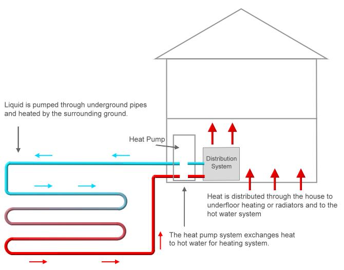 Ground Source Heat Pumps Gshp Guide Green Business Watch