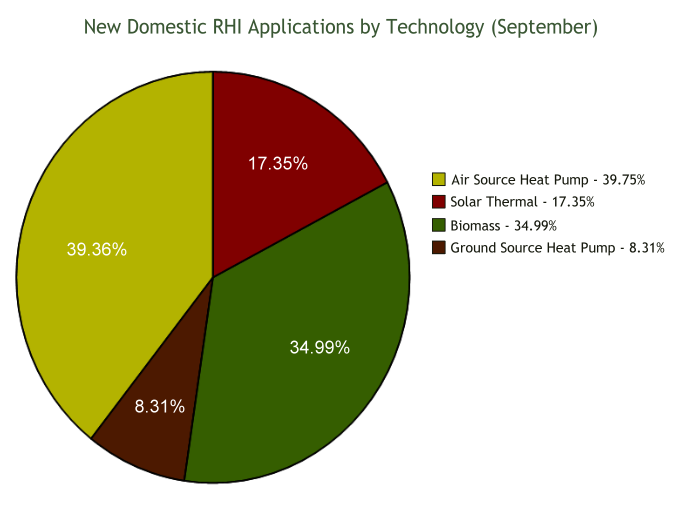 new-domestic-rhi-by-technology-monthly-682-sep