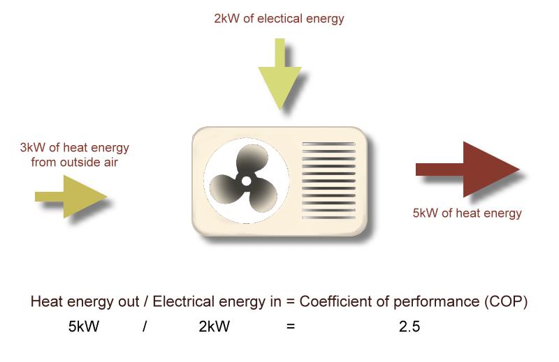 Air Source Heat Pump COP